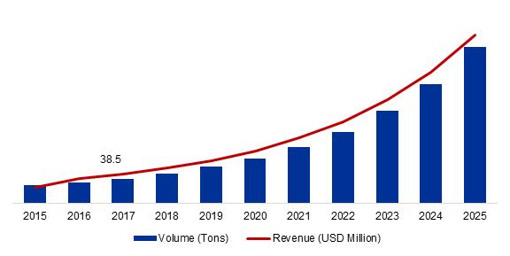 graphene market value
